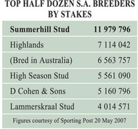 breeders by stakes