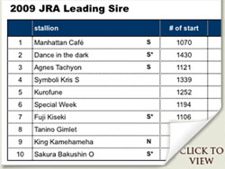 japan racing association leading sire 2009