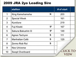 japan racing association leading two year old sire 2009