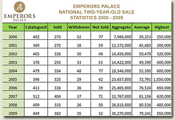 emperors palace national two year old sale 2009