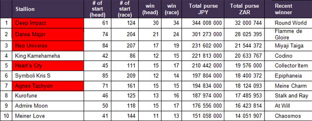 2012 JRA Leading Sire of 2-Year-Olds