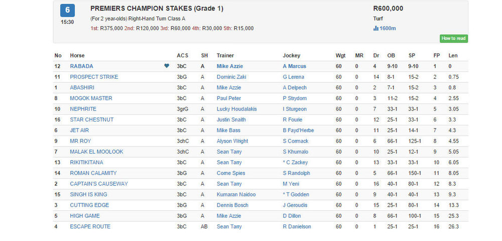 2015 Premiers Champion Stakes Results / Gallop (p)