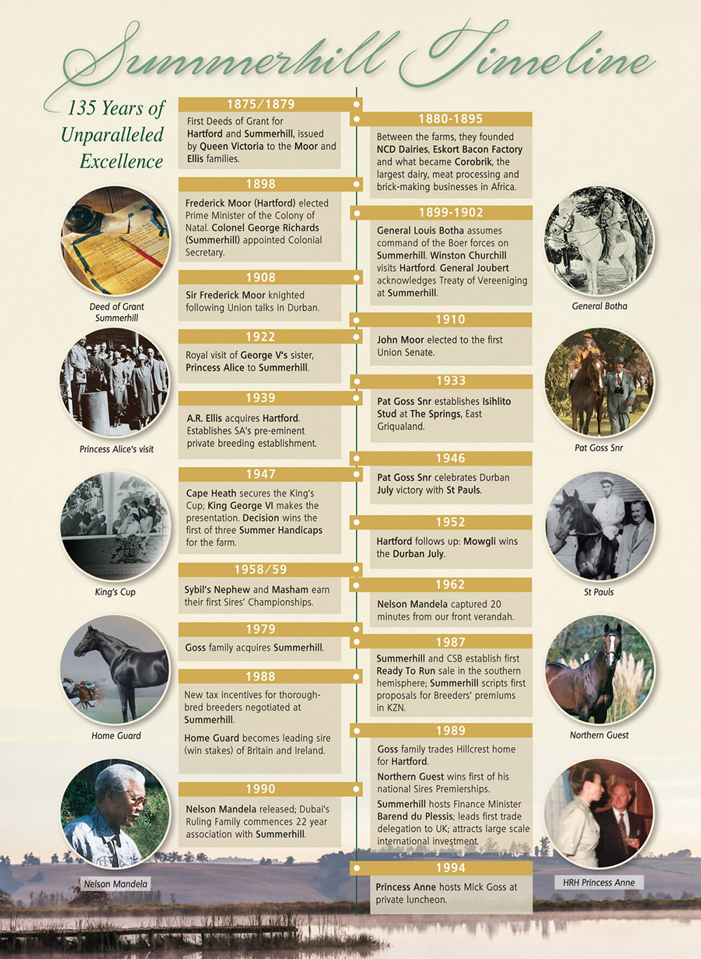 Summerhill Timeline 1875 - 1994
