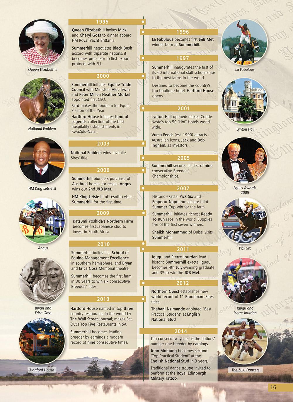 Summerhill Timeline 1995 - 2014