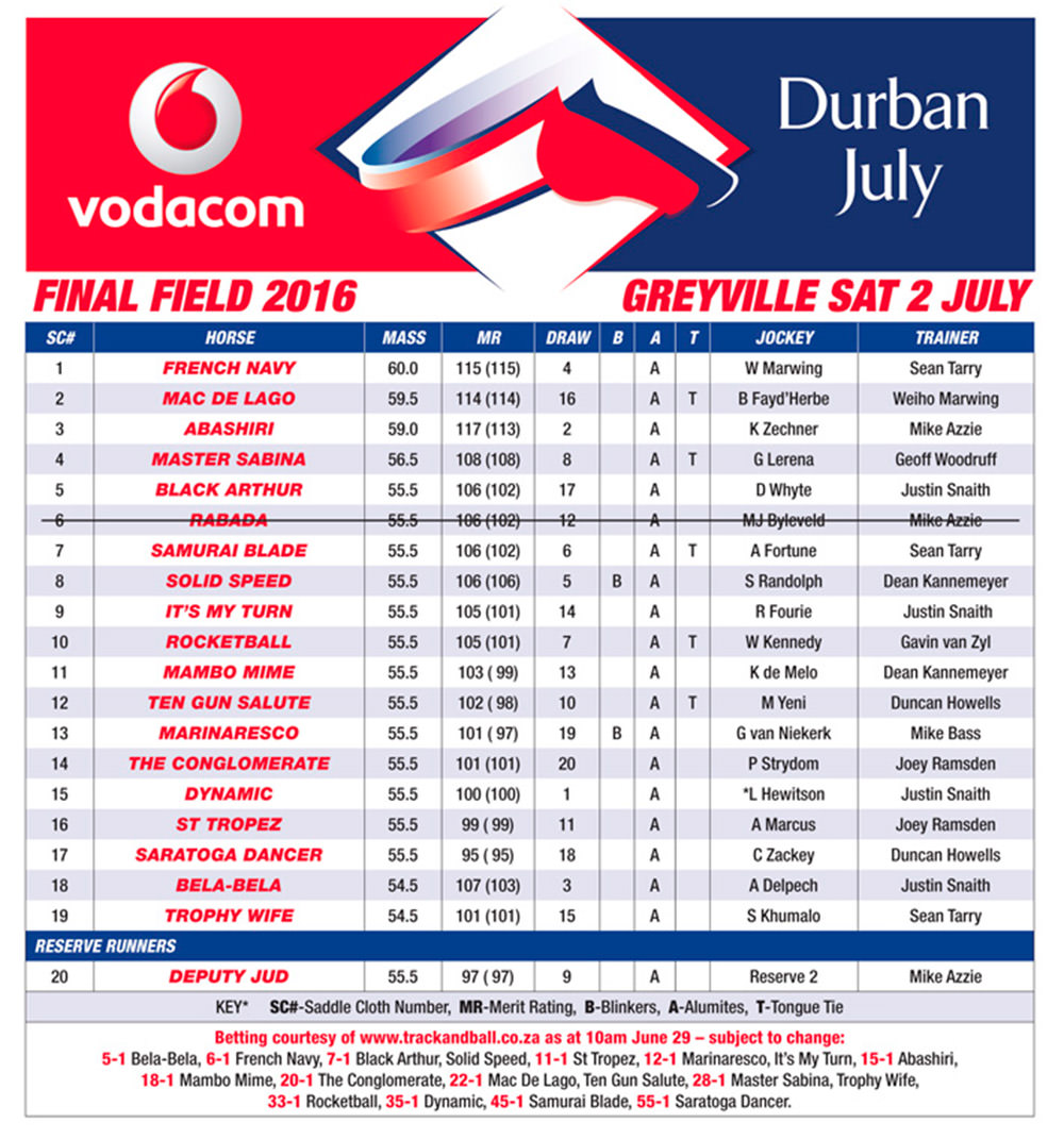 Vodacom Durban July 2016 - Final Field & Betting