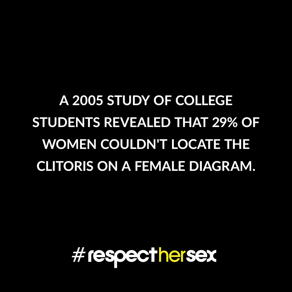 FACT 38: A 2005 study of college students revealed that 29% of women couldn't locate the clitoris on a female diagram.  Source:  I Love Female Orgasm , 2007. Dorian Solot and Marshall Miller.