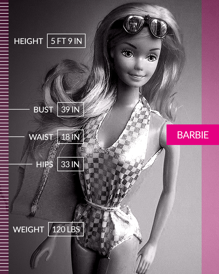 "Barbie   Children absorb messages about body image and identity from toys and play, and Barbie has been at the center of that controversy for decades. In addition to her alien-like body proportions, Barbie's branding, past-times and professions have often been stereotypical, sexist and offensive. In 1965, Mattel introduced Slumber Party Barbie. She came with a bathroom scale permanently set at 110 lbs and a book entitled ""How to Lose Weight"" - the directions inside simply stating ""Don't eat."" We are #MoreThanANumber.  • • •  Height: 5 FT 9 IN Bust: 39 IN Waist: 18 IN Hips: 33 IN Weight: 110 LBS"