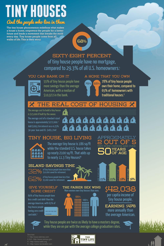 Info Graphic - thetinylife[dot]com.jpg