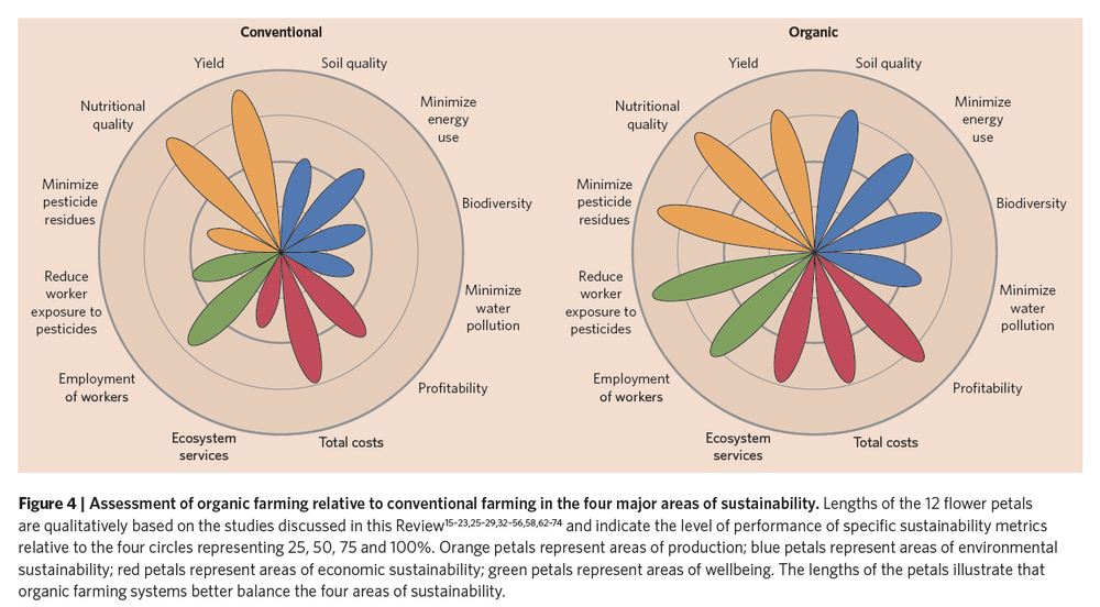 "Reganold, John P., and Jonathan M. Wachter. ""Organic agriculture in the twenty-first century."" Nature Plants 2 (2016): 15221."