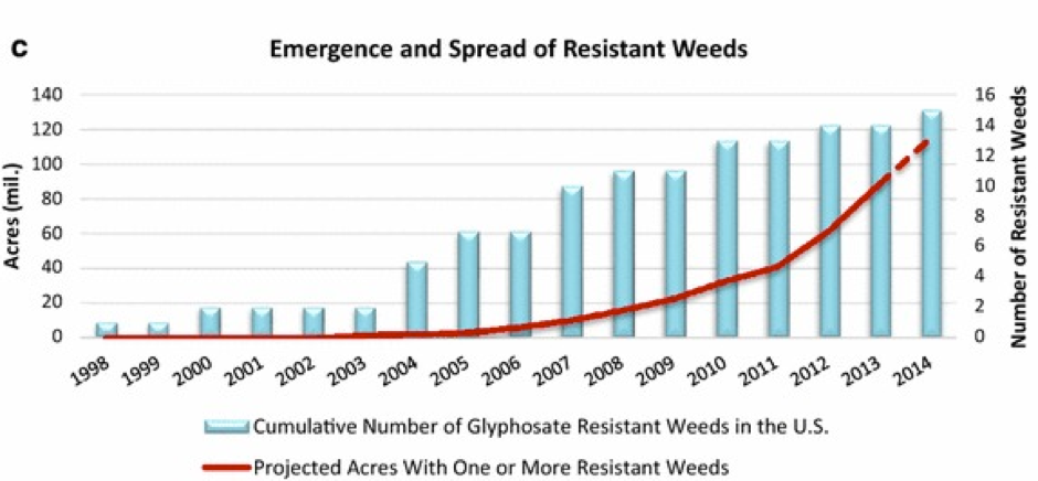 "Benbrook, Charles M. ""Trends in glyphosate herbicide use in the United States and globally."" Environmental Sciences Europe 28.1 (2016)."