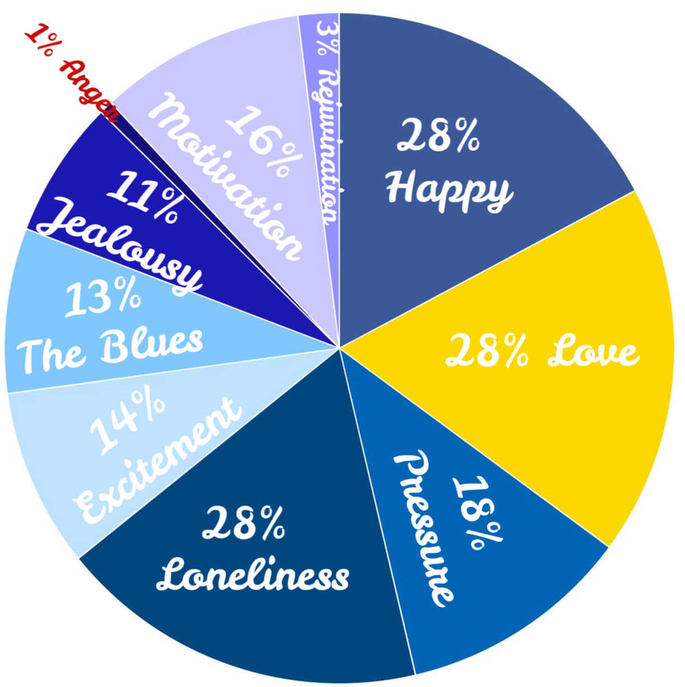 The emotions our respondents experience from our Valentine's survey