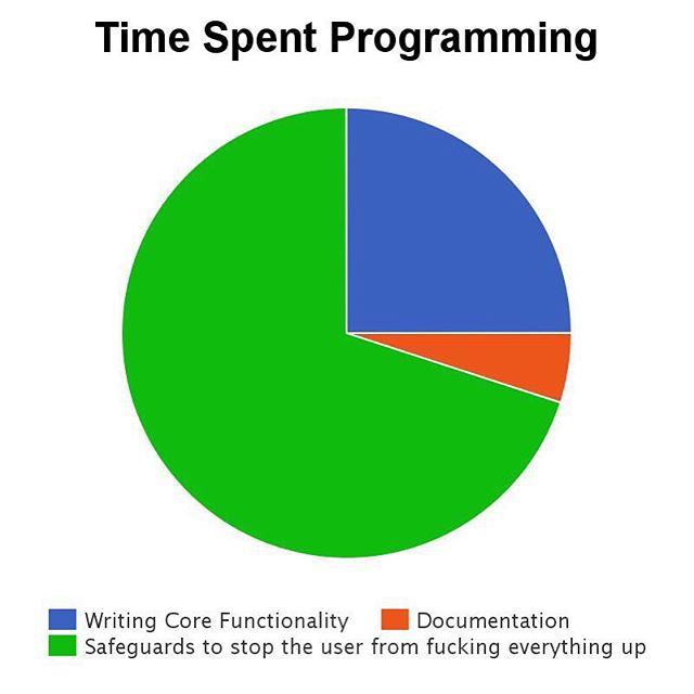 This pie chat is very accurate #programmerproblems #programminghumor #programminghumour #lol #programming #data #funny #development #computerscience #code #canada #coding #ottawacompany #lmao #nofilter #devproblems