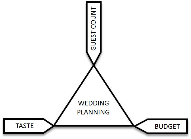 weddingplanningtriangle