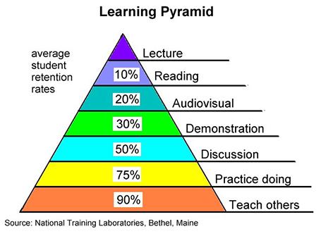 the learning pyramid powerpoint templates and presentation design