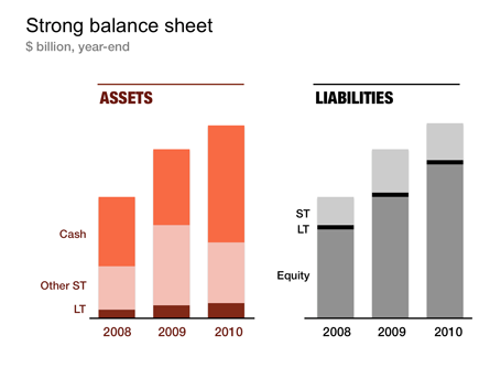 Unconventional Balance Sheet Visualization Powerpoint Templates
