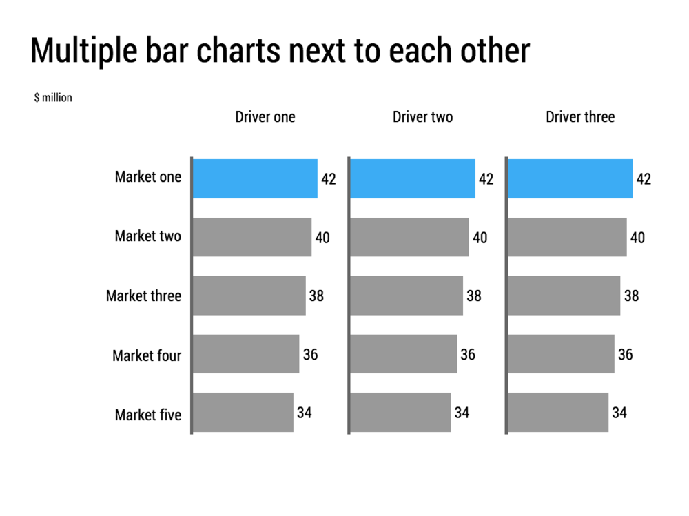 Use when you need to compare across multiple dimensions. Think about whether you need these bar charts, or just a simple table. If the values in the bars do not change much than the bars add little value.