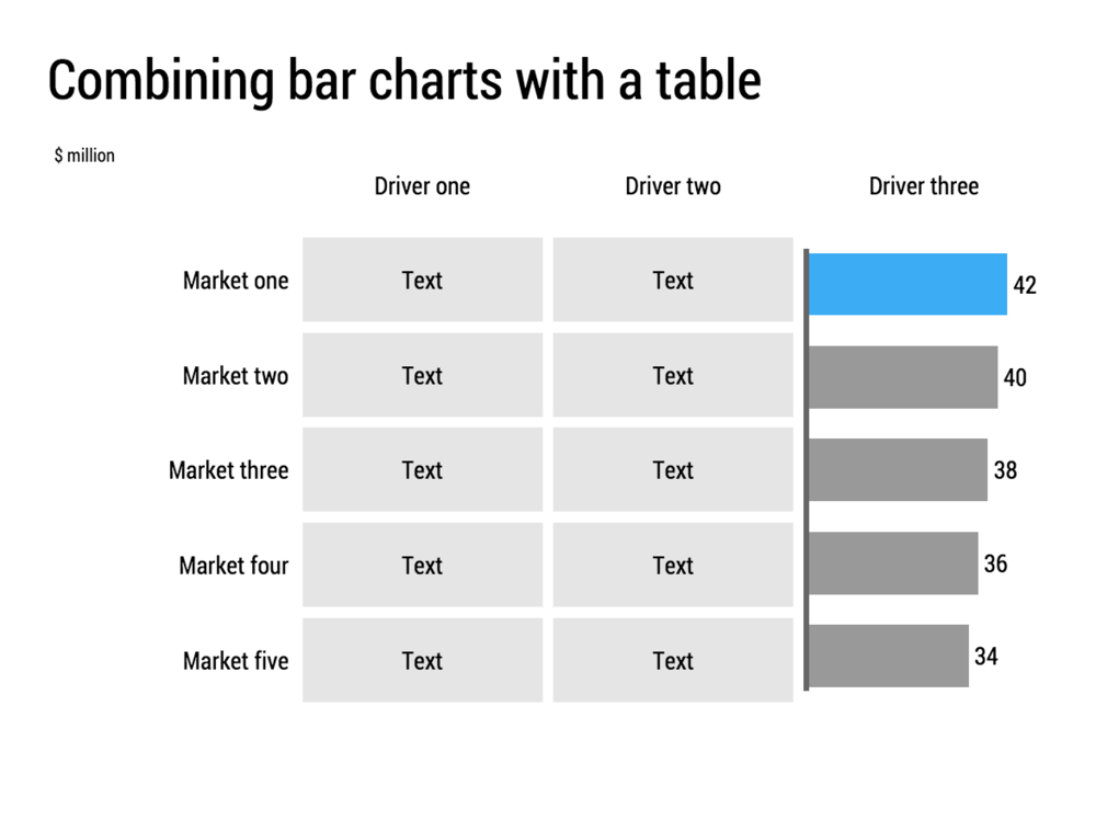 In this chart, the table is more dominant than the data chart. Use the table text for non-quantifiable information, or numbers that are less important. Position the bar at the right hand side of the table and use it to display the most important number of the ranking