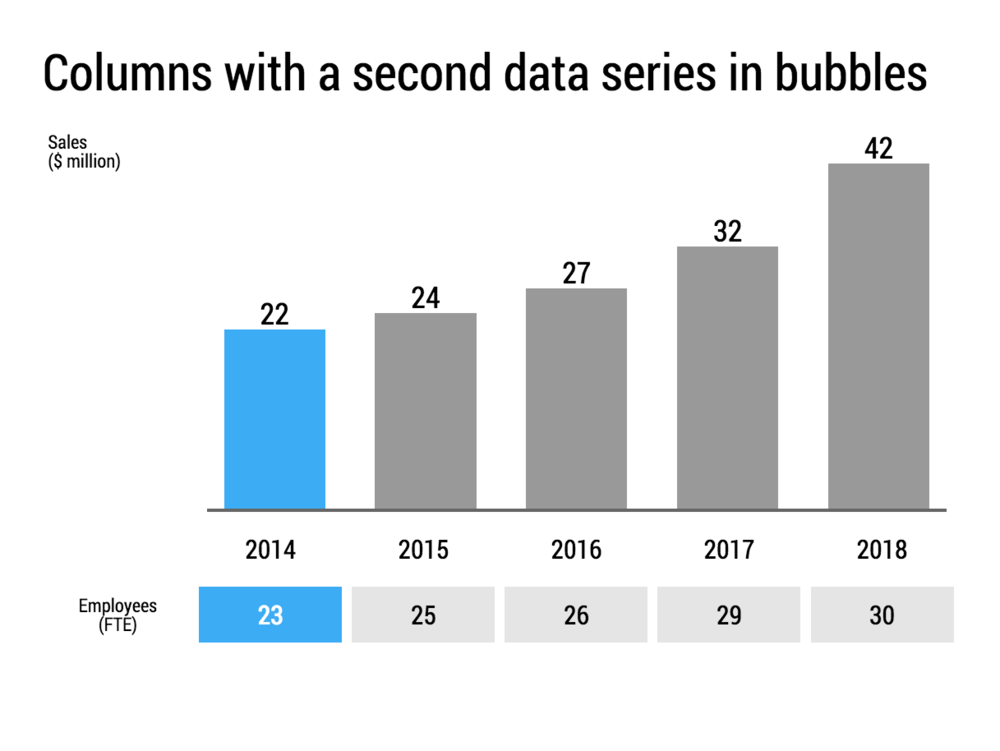 "You can add more data series to a column chart, the less important one goes in the ""bubbles"" under the year labels"