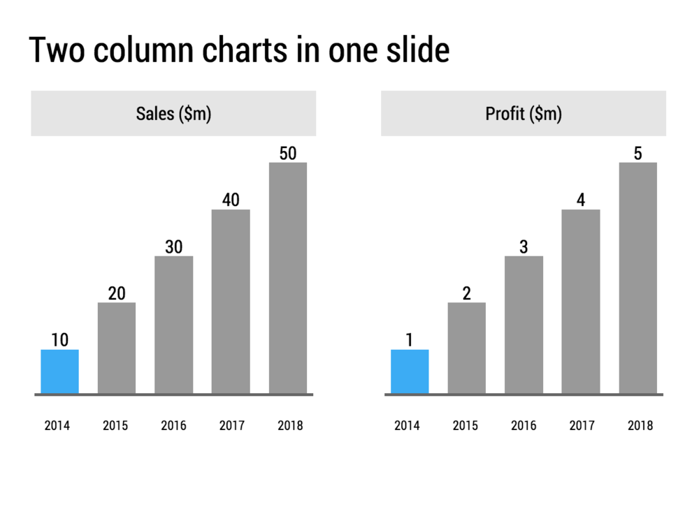 Add more than one column chart on a slide to show 2 variables over time