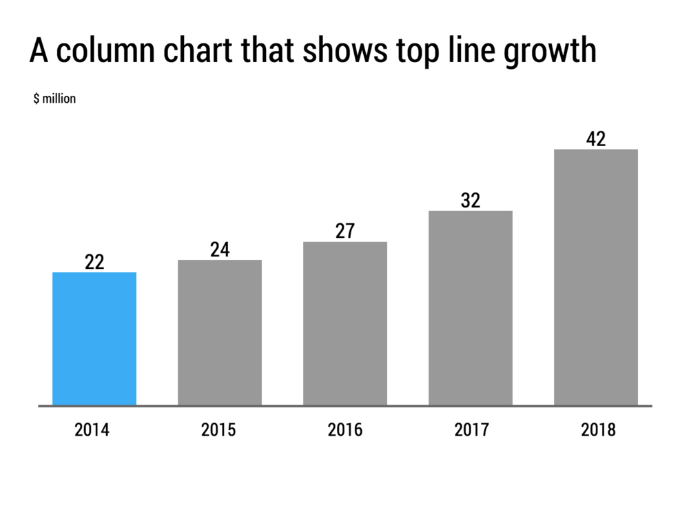 A column chart is a good tool to highlight top line / revenue growth.