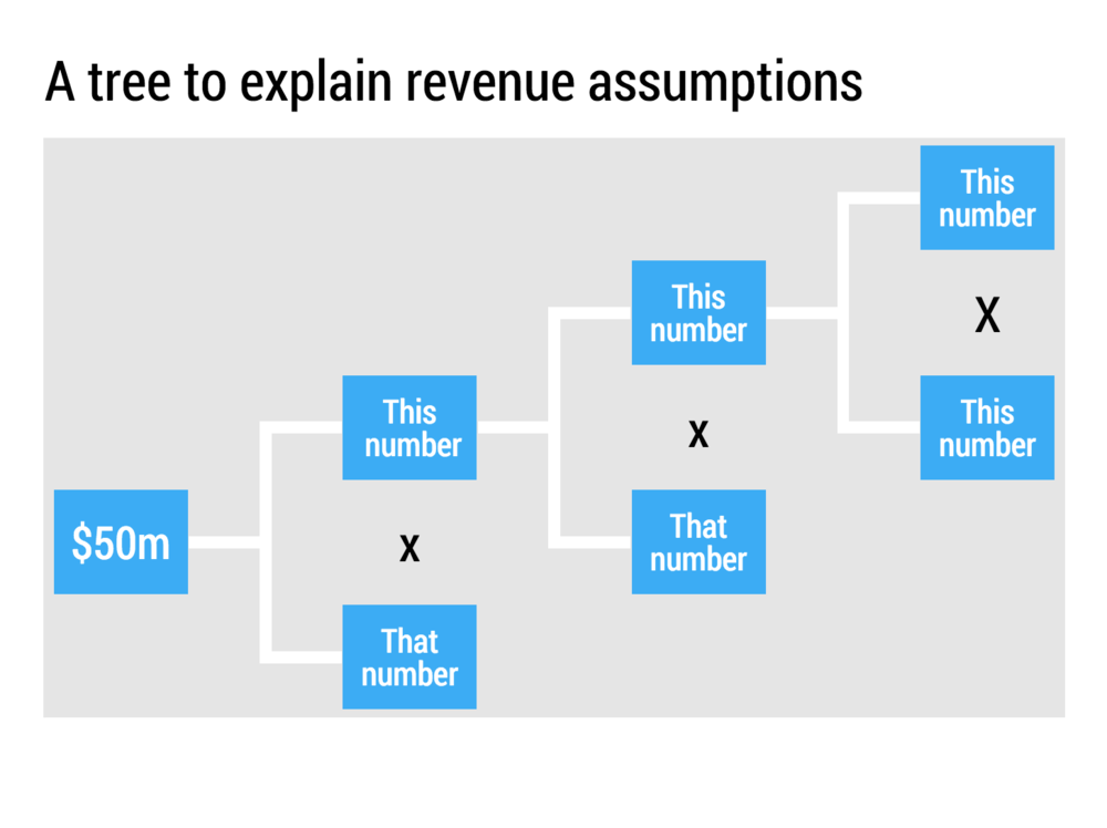 A tree is a useful tool to communicate the assumptions behind a revenue model quickly. Which factors do you have to multiply to get to $100m in year 5?