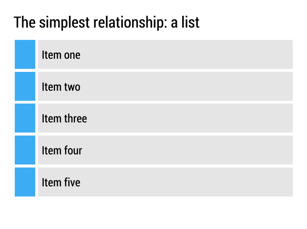 The most basic relationship is a list: this item has a number of components. This is actually a legitimate way to use bullet points.