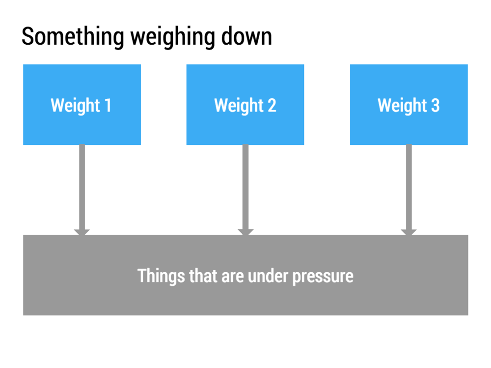 Use gravity in charts that show pressure, negative things push down, positive ones pull up.