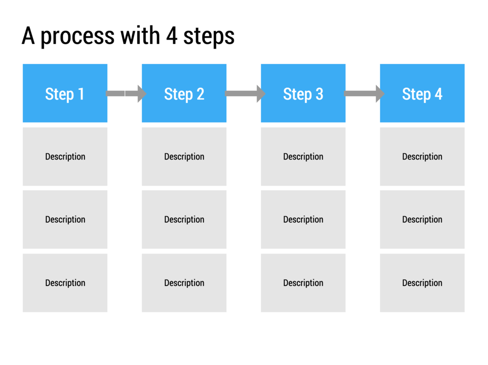 Four process steps with space for elaboration