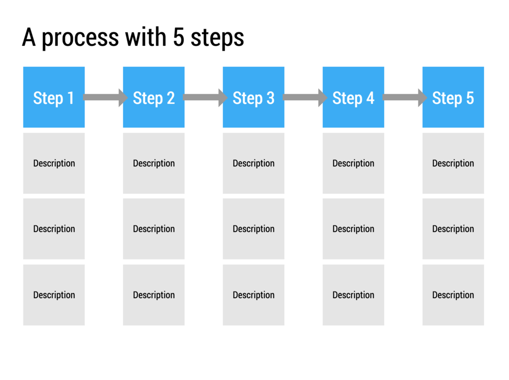 Five process steps with space for elaboration