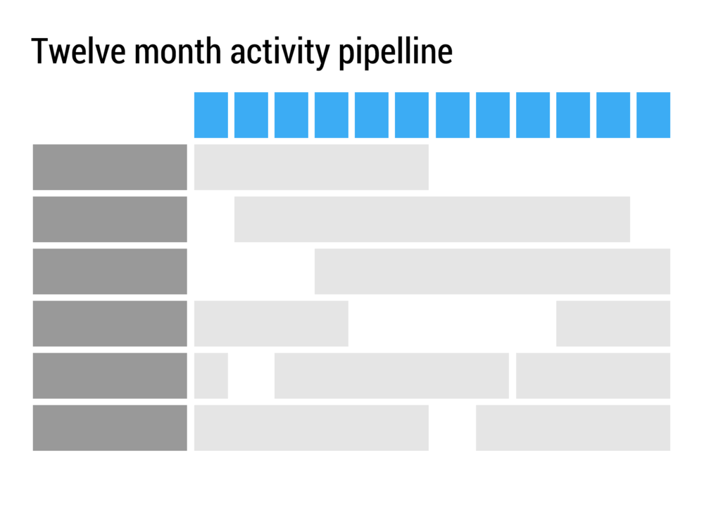 Gantt charts and time lines