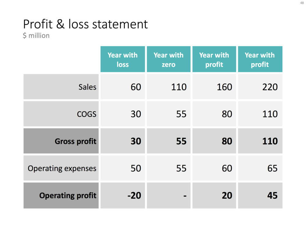 A profit and loss table