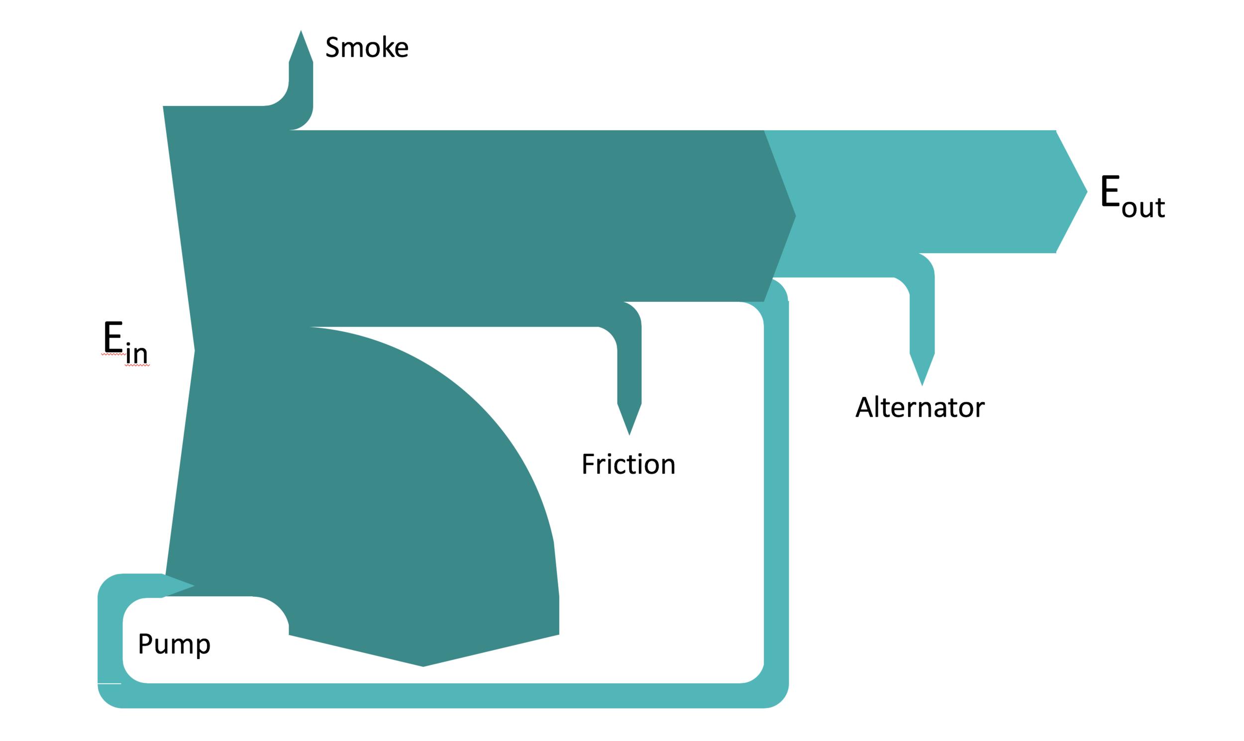 sankey diagrams in powerpoint