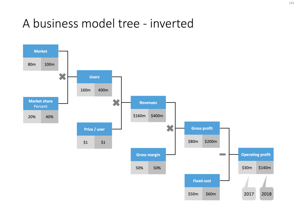 A business model tree - inverted