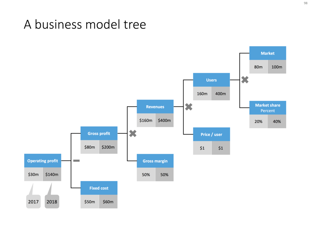 Business model tree