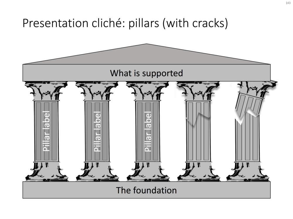 A PowerPoint slide with pillars