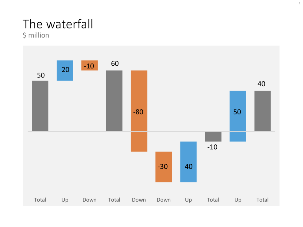 "The ""manual"" waterfall chart in PowerPoint that can be downloaded from the template store"