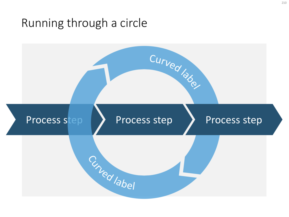 A regular process, with a circular process around it
