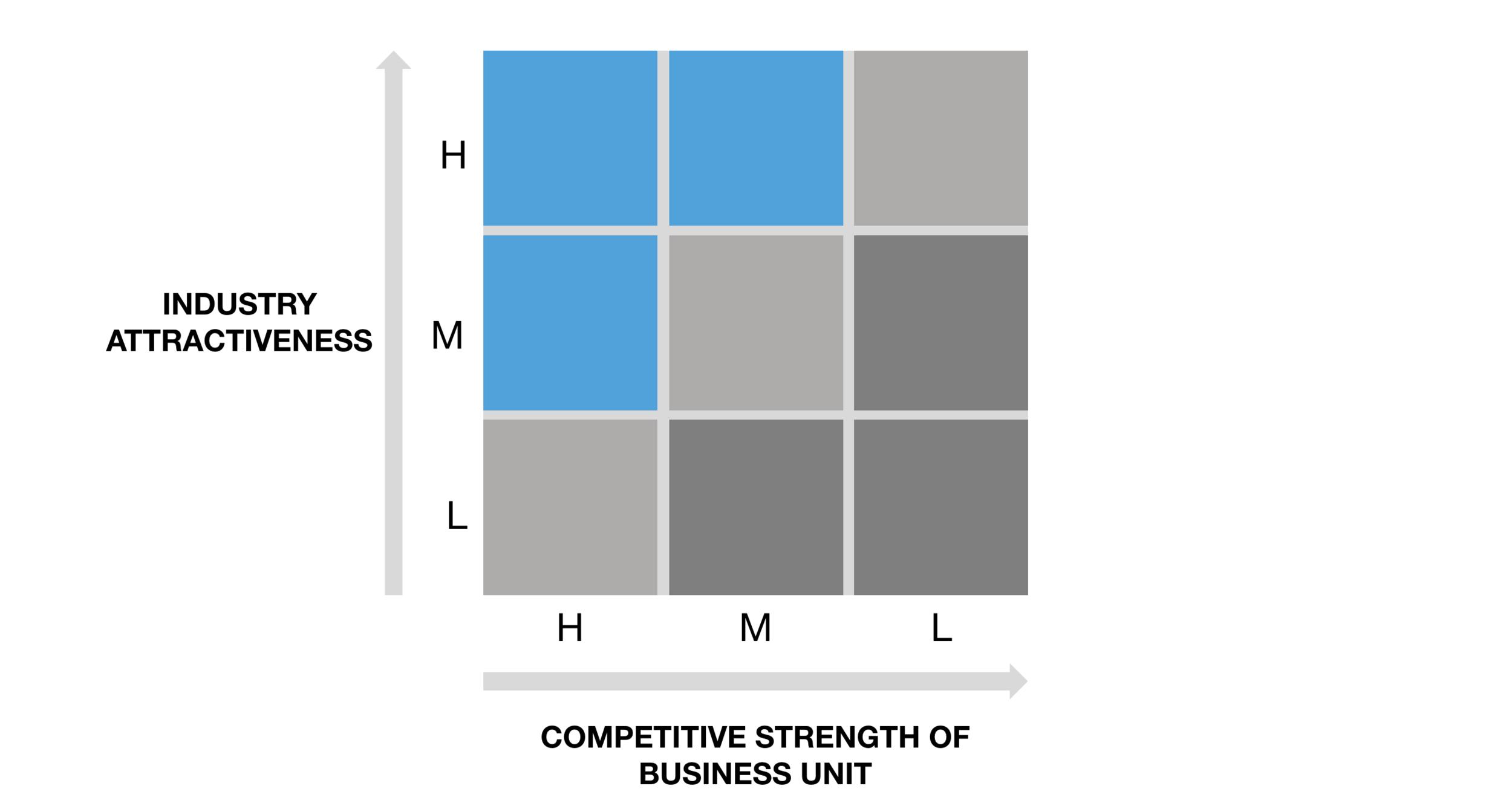 Classic McKinsey business frameworks — PowerPoint templates