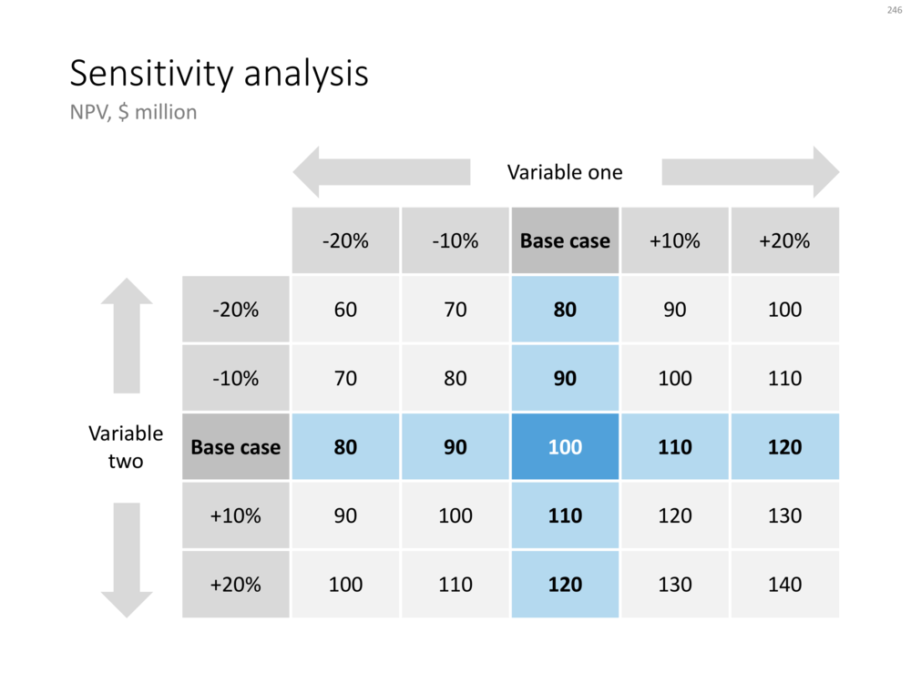 246 - Sensitivity analysis in PowerPoint.png