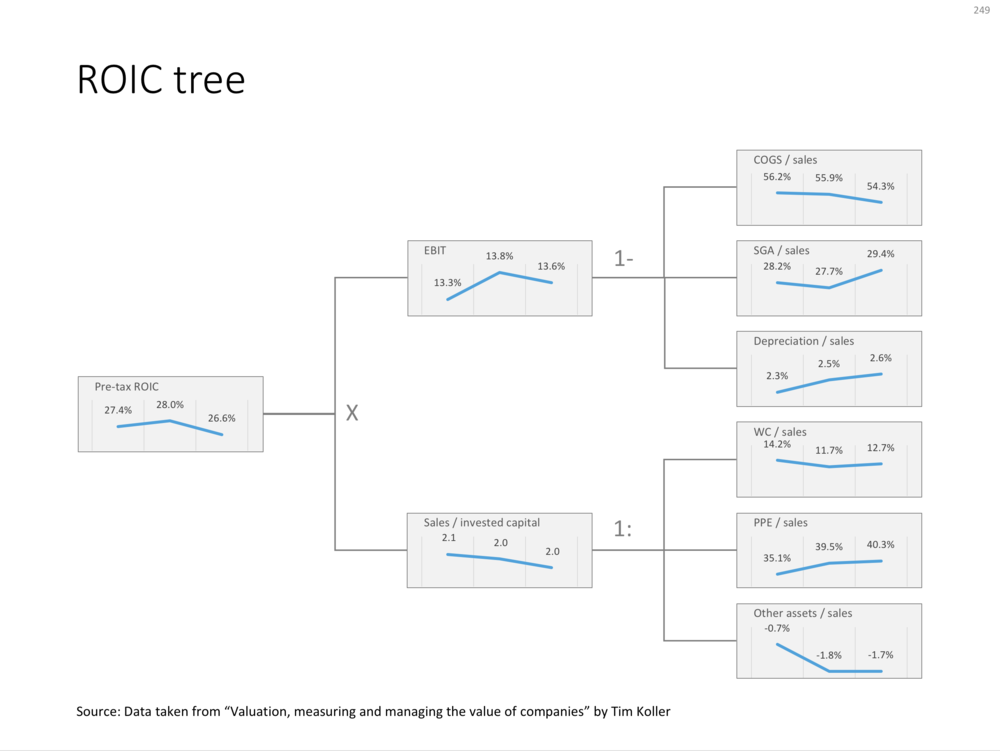 249 - ROIC tree.png