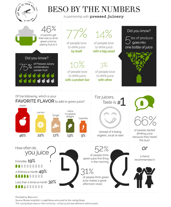 pressed-juicery-the-chalkboard-infograph.jpg