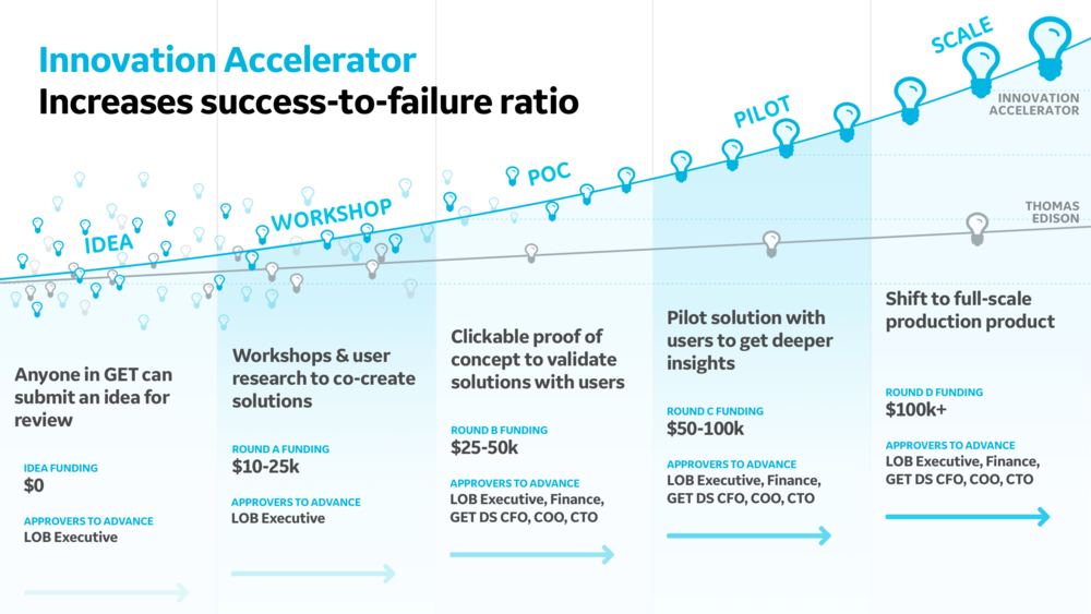 Incremental success - Tier-based funding model, focusing on user and market validation every step of the way.