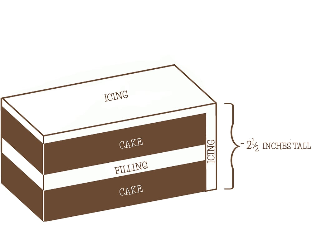 Cake Sizes Servings Katies