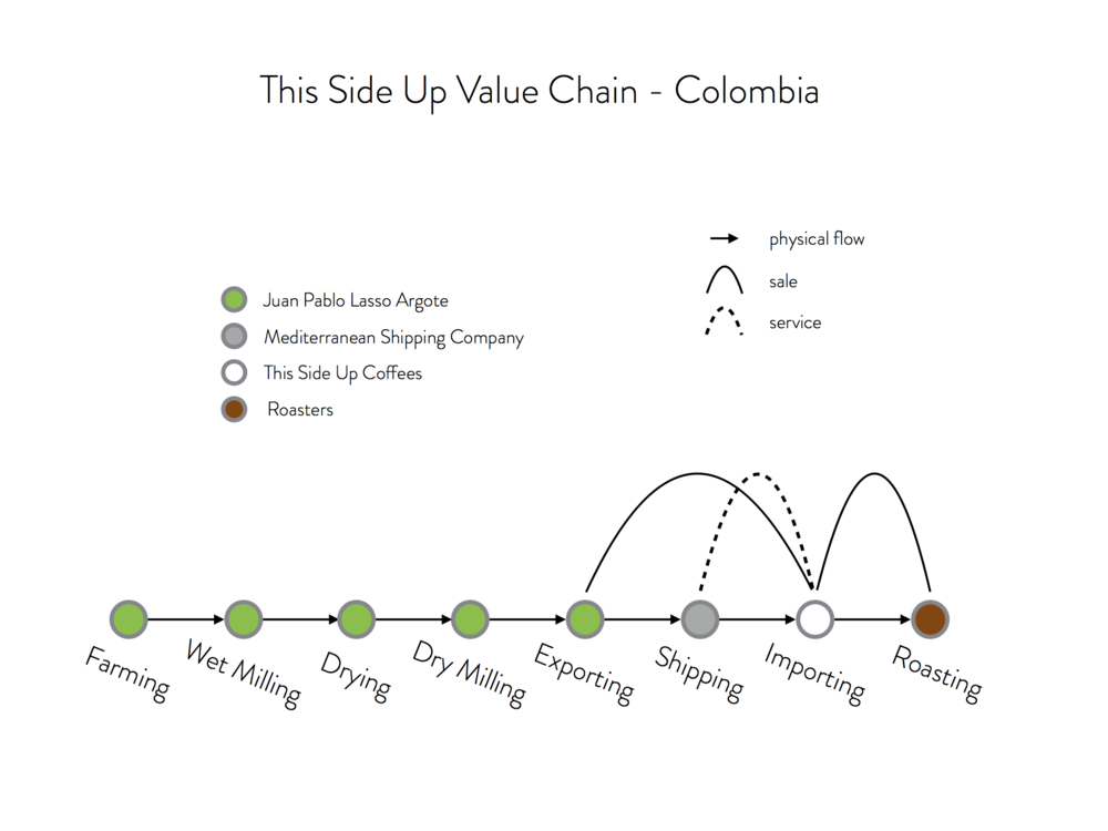 Our Colombia value chain is quite unique. It is not often that you see a smallholder coffee farm controlling and owning all origin activities of the value chain. Our investment in a hulling machine and Juan Pablo's entrepreneurial spirit are the main reasons for this structure.
