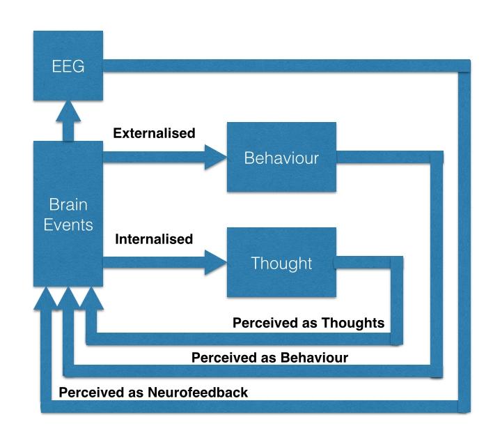 A conceptual model of Neurofeedback