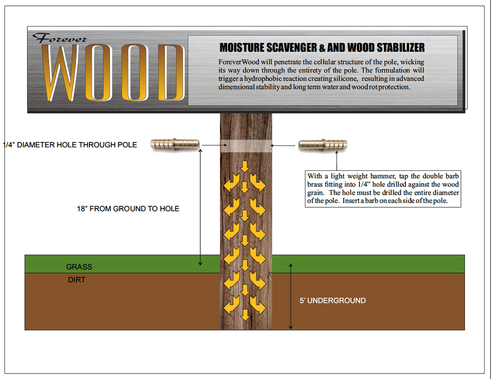 How to Non-Toxically Wood Treat Timber Posts and Piling to Extend Service Life.png