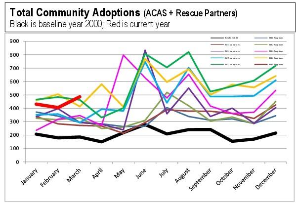 Adoptions chart 2018 1Q.jpg