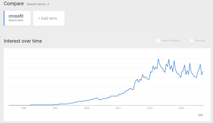 Internet trending of search term 'CrossFit', and indicator of global popularity.