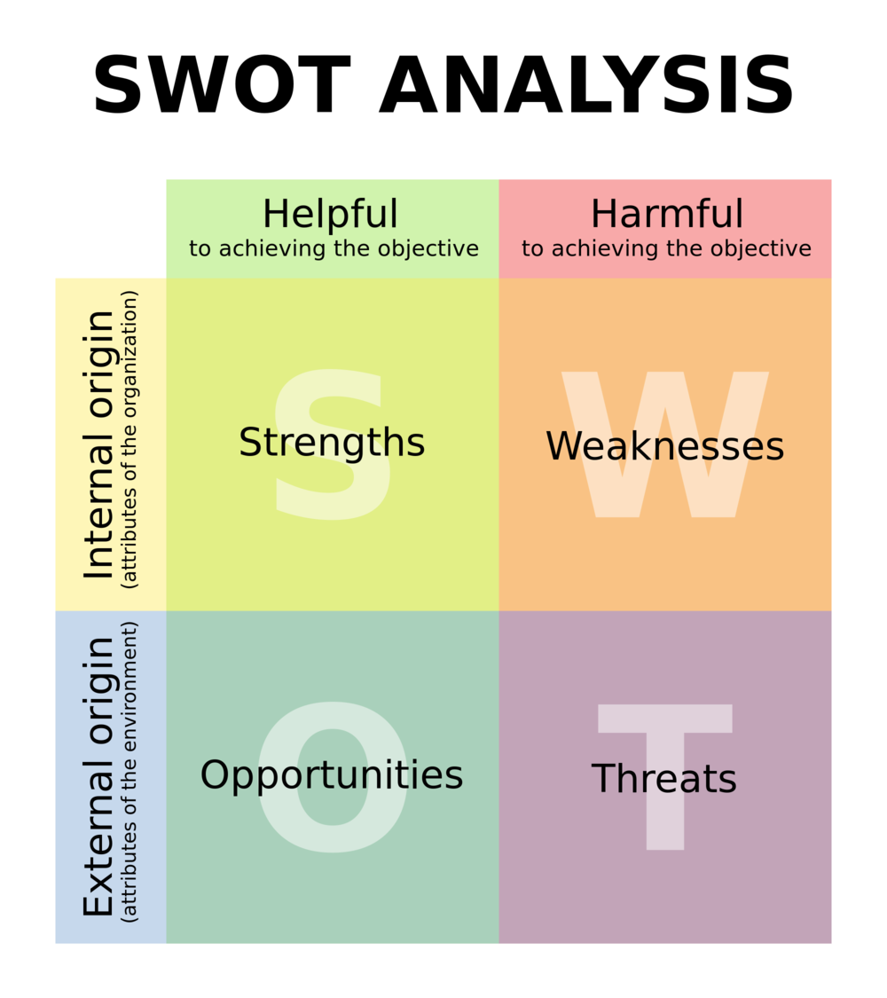 No shame in my game. This image came straight from the Wikipedia entry on SWOT. The content that follows most certainly did not.