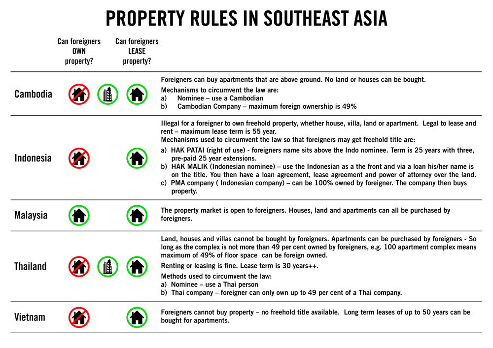 Property Infographic for Foreigners - Page 3.jpg